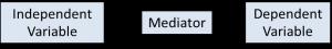 full mediation