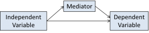 partial mediation